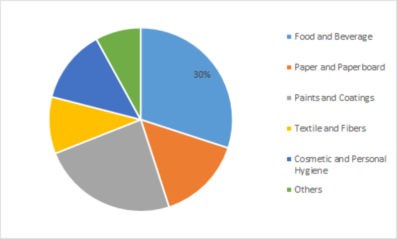 Sizing and Thickening Agents  Market Global Industry Size, Share, Future Challenges, Revenue, Demand, Industry Growth and Top Players Analysis to 2023