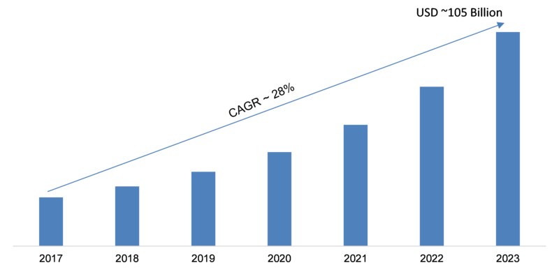 Hyperscale Data Center Market Size, Future Trends, Latest Innovation, Emerging Technology, Regional Analysis, Business Growth, Demands by Forecast to 2023
