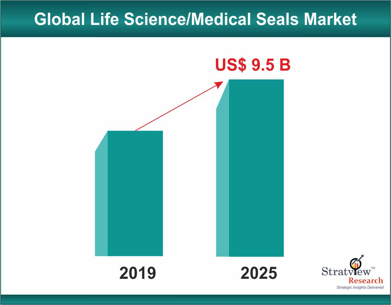A panoramic view of the Life Science/ Medical Seals Market
