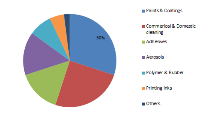 Aliphatic Hydrocarbon Market Is Projected To Grow At a Robust CAGR during the Forecast Period ( 2019 - 2023) : Exxon Mobil Corporation (the U.S), SK global chemical Co., Ltd. (Korea) ...