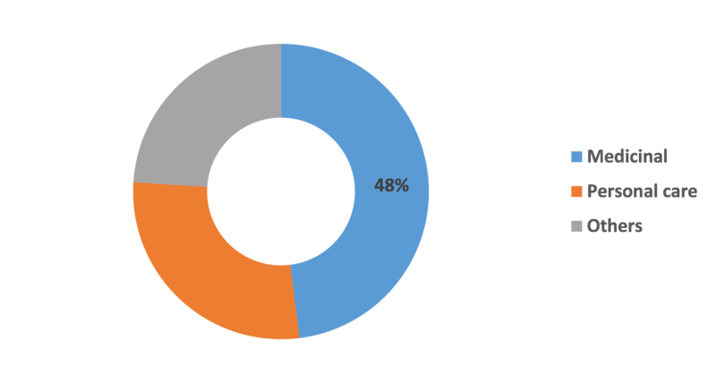 Ayurveda Market Size 2019, Future Industry Scope, Global Analysis, Share, Growth, Current Trends, Top Company Profile, Regional and Country wise data Forecast to 2023