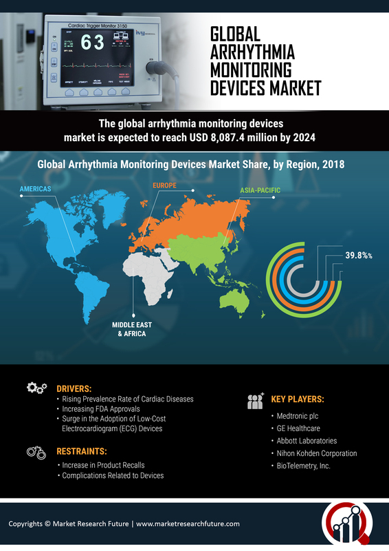 Arrhythmia Monitoring Devices Market 2019 Global Industry Analysis By Size, Challenges, Opportunities, Share, Growth, Trends, Competitive Landscape, Statistics, And Regional Forecast To 2024