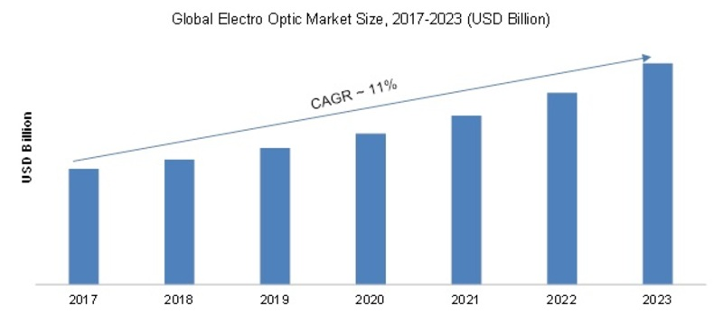Electro-optic Modulators Market 2019-2023: Key Findings, Regional Study, Business Trends, Industry Profit Growth, Global Segments and Future Prospects