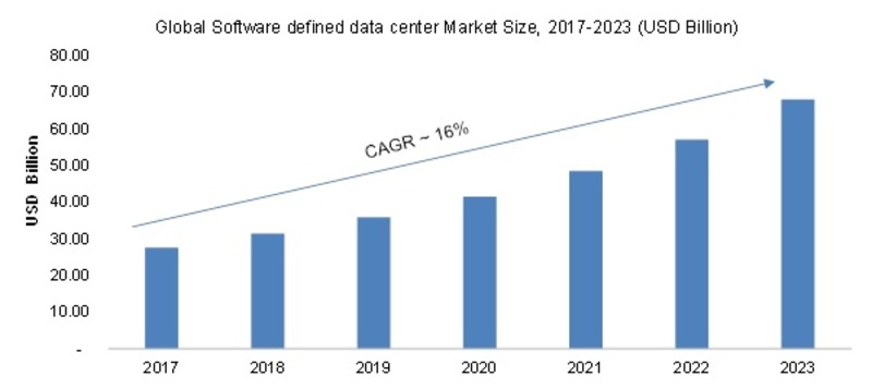 Software-Defined Data Center Market 2019 – 2023: Global Leading Growth Drivers, Emerging Audience, Segments, Sales, Profits and Regional Study