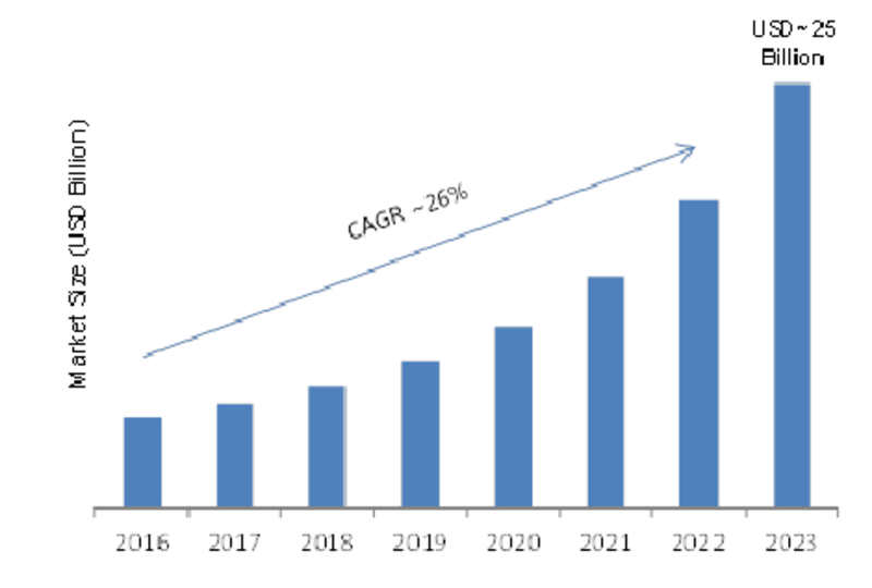 Legal Process Outsourcing (LPO) Market 2019 – 2023: Global Profit Growth Analysis, Industry Segments, Emerging Audience, Drivers and Business Trends