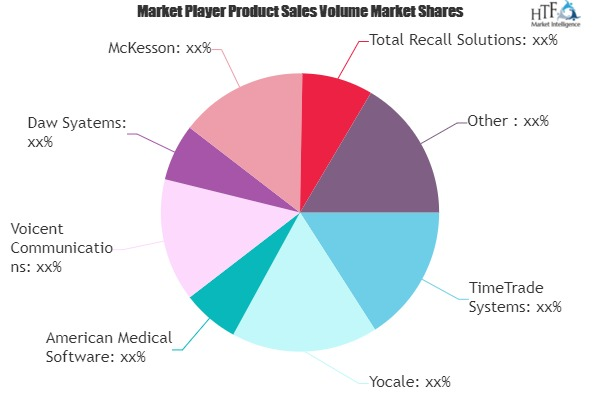 Medical Scheduling Software Market Future Prospects 2025 | TimeTrade Systems, Yocale, American Medical Software