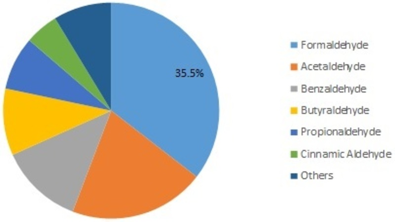 Global Aldehyde Market Size, Share, Growth Factors by Top Brands, Leading Regions, Emerging Trends and Forecast to 2023