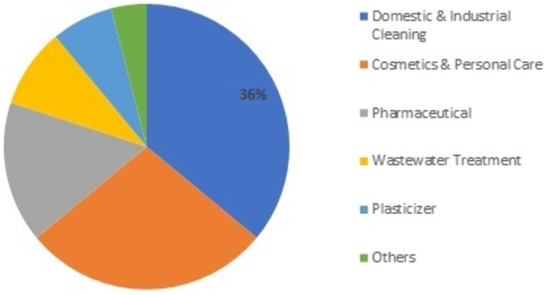 Global Detergent Alcohol Market Size, Volume, Trends, Share and Revenue With Leading Players Overview| Regional Forecast By 2023
