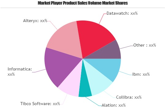 Data Catalog Market update | Increasing Investment is expected to boost Market Growth