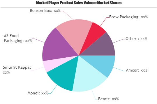 Chocolate Packaging Market will likely see expanding of marketable business segments | Amcor, Bemis, Mondi