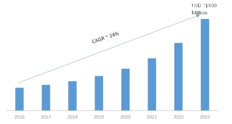 Bot Services Market Research Reports 2019 | Global Industry Size, Share, Emerging Trends, Growth Boosted By Demand and Advanced Technology till 2023