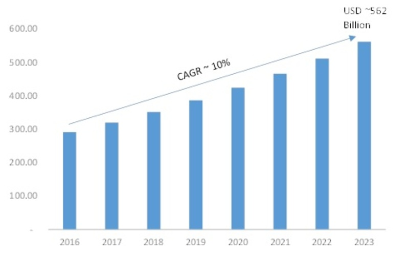 Telecom Equipment Market 2019 Global Profit Overview, Business Trends, Size, Top Key Players and Regional Analysis by Forecast to 2023