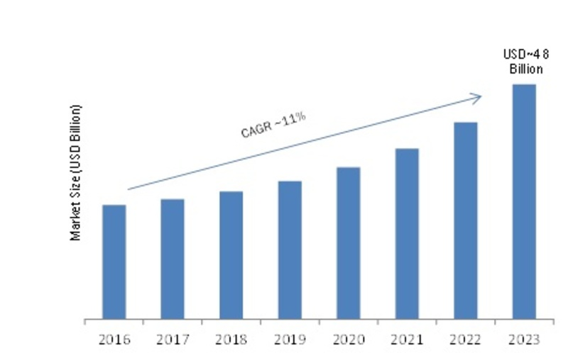 Application Testing Services Market: 2019 Global Size, Trends, Investments, Share, Leading Players, Merger, Acquisition, Growth Factors, Regional Analysis And Industry Forecast To 2023