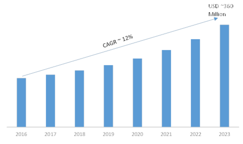 Biosensors Development and Demand Market: 2019 Trends, Size, Investments, Share, Merger, Acquisition, Sales, Demand, Key Players, Regional And Global Industry Forecast To 2023