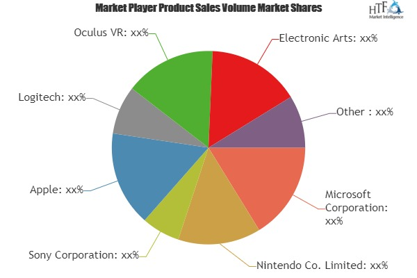 3D Gaming Console Market to Witness Huge Growth by 2025 | Leading Key Players- Microsoft, Nintendo, Sony