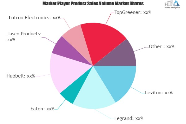 USB Wall Socket Market to Eye Witness Massive Growth by Key Players | Leviton, Legrand, Eaton, Hubbell