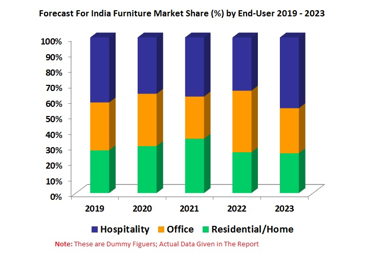 India Furniture Market is multiplying, and it is expected to be more than USD 27 Billion by the end of the year 2023.