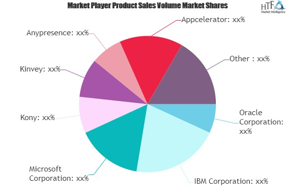 Mobile Backend as a Service (BaaS) Market in-Depth Analysis with key players| Kony, Kinvey, Cloudmine, Appcelerator