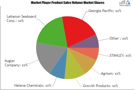 Mixed Fertilizer Study: New Emerging Business Segment have Added Element of Randomness to Market | Sinochem, Kingenta, LUXI, Hanfeng,