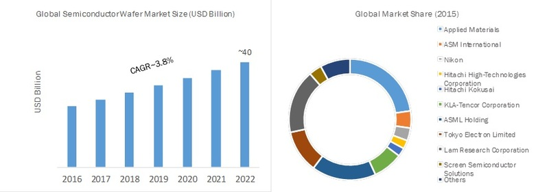 Semiconductor Wafer Market 2019 Global Demand, Leading Players, Emerging Technologies, Applications, Development History Segmentation by Forecast to 2022
