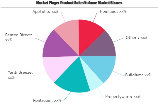 Property Management Apps Market Is Thriving Worldwide with AppFolio, Hemlane, PropertyZar, RealPage Commercial