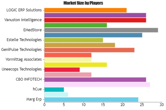 Pharmaceutical Industry software Market to Witness Massive Growth by 2025: Acme Infovision Systems, CBO INFOTECH