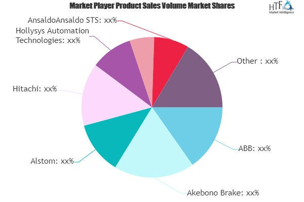 Railway Infrastructure Market to See Huge Growth by 2025 | Akebono Brake, Alstom, Hitachi