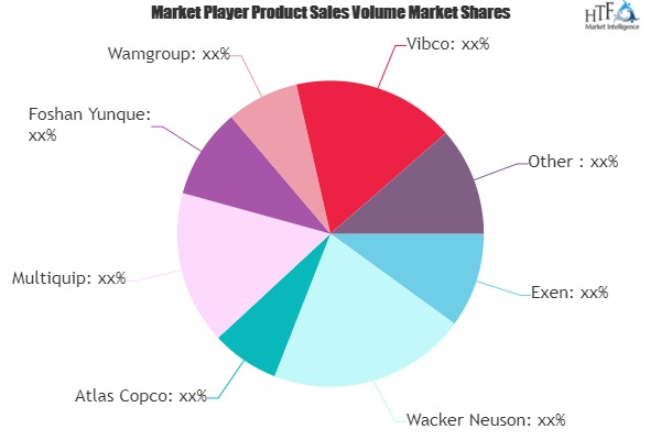 External Concrete Vibrator Market Comprehensive Study with leading key players| Exen, Wacker Neuson, Atlas Copco, Multiquip, Enarco, Weber