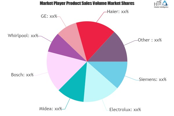 Dish Washers Market Demand and Growth Prospect 2019-2025|Involved Key Players: Whirlpool, Haier, Ariston, Amica, Beko
