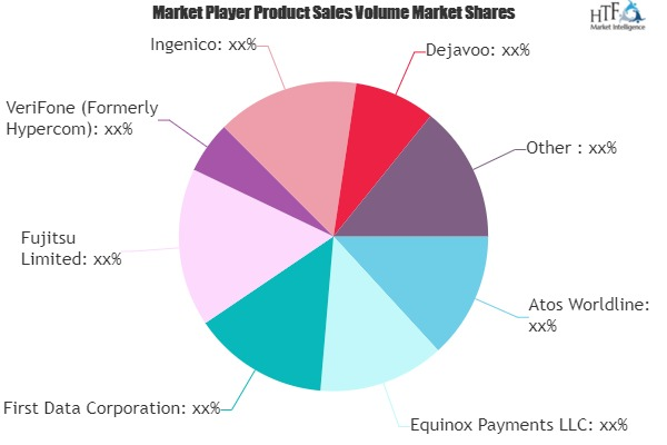 Electronic Funds Transfer Point of Sale Terminals Market is Thriving Worldwide | Atos Worldline, Equinox Payments, First Data