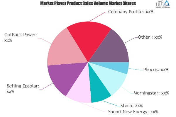 PV Solar Energy Charge Controllers Market in-Depth Analysis with key players | Beijing Epsolar, OutBack Power, Phocos, Morningstar