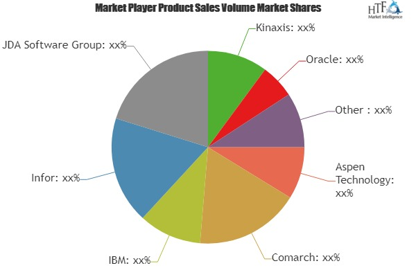 Supply Chain Management Software Market Seeking Excellent Growth | IBM, Infor, JDA Software