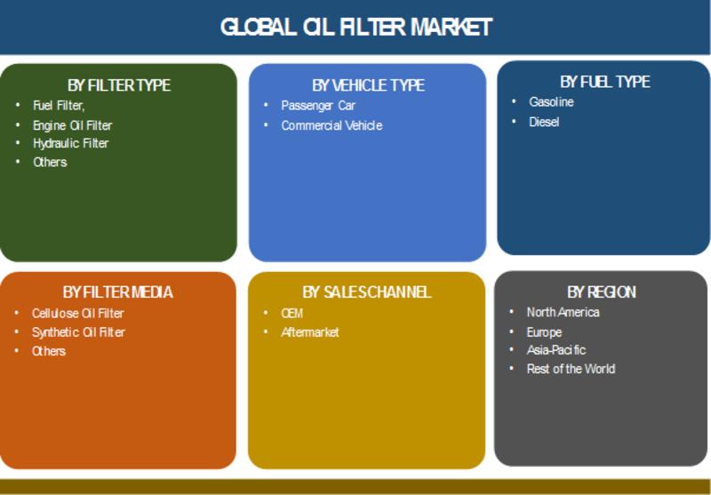 Automotive Oil Filter Market: 2019 Global Size, Trends