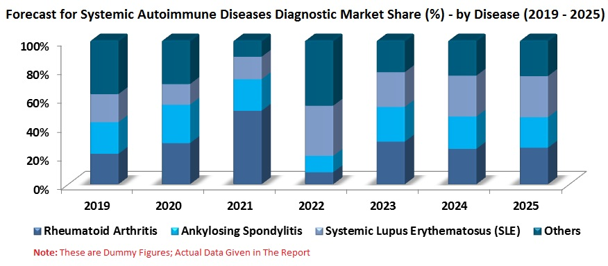 Autoimmune Disease Diagnostic Market, By Disease, Tests Type, Regions, Global Forecast