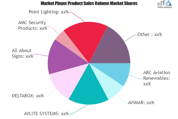 Airport Solar Panels Market update | Increasing Investment is expected to boost Market Growth