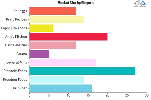 Gluten Free Foods Market Size analysis and Growth Opportunities by 2023| Freedom Foods, Pinnacle Foods, General Mills, Gruma