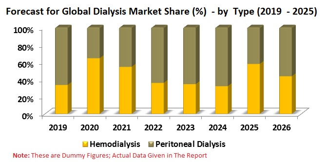Global Dialysis Market by Type (Hemodialysis, Peritoneal Dialysis), End-Use, Product & Service, Regions (North America, Europe, Asia Pacific, Rest of the World), Company
