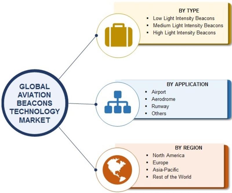 Aviation Beacons Technology Market Size, Share, Trends