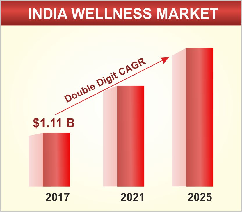The new changes in India Wellness Market leading to a healthy nation