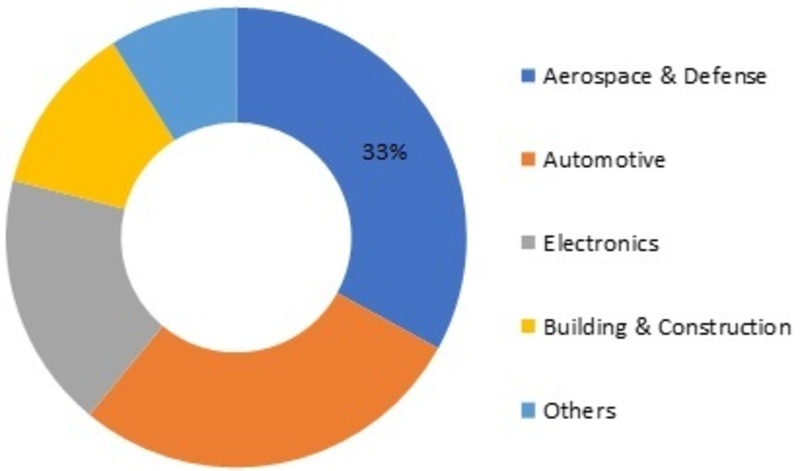 Metal Matrix Composites (MMCs) Market Size Estimation, Top Key Players, Global Share, Growth Opportunity, Price Trends, Sales Revenue | Industry Report and Forecast 2023