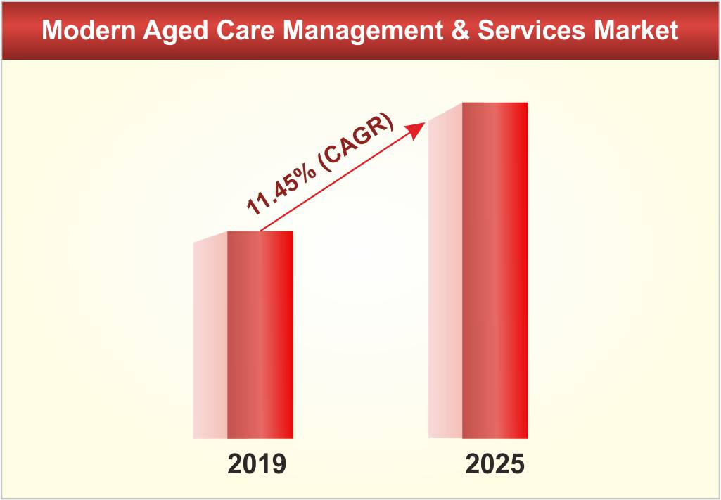 Growing Diversity of Modern Aged Care Management and Services Market