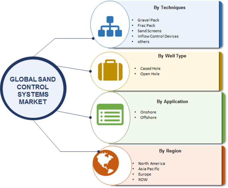 Sand Control Systems Market 2019 Current Scenario, Future Trends, Growth Opportunities, Prominent Players, Emerging Technologies, Competitive Analysis and Forecast 2023