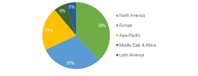 Micro Reactor Technology Market Growth, Analysis, Size, Share, Key Players Profile, Trend, Revenue and Consumption 2022