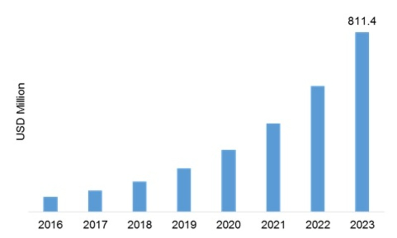 Graphene Market Share, Sales, Research, Top 10 Key Players, Industry Overview, Supply and Consumption Demand Analysis by 2023