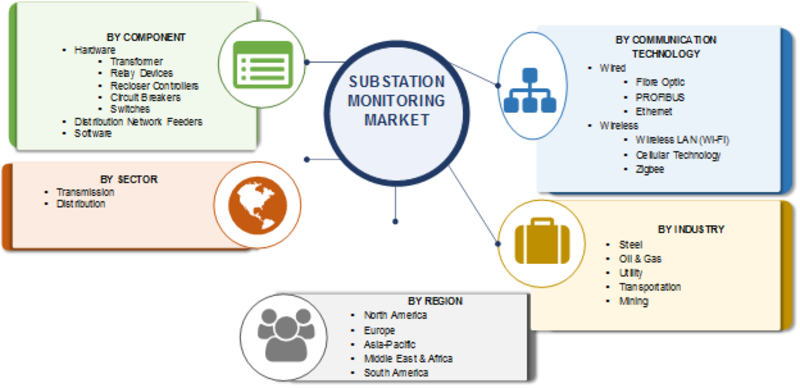 Substation Monitoring Market 2019 In-depth Analysis By Leading Players, Industry Update, Growth Factor, Business Boosting Strategies, Drivers and Comprehensive Research Reports 2023