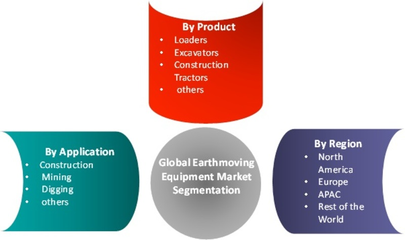 Earthmoving Equipment Market Overview in Construction Sector 2019: CAGR of 7.5% With Key Industry Analysis By Size, Share, Segments Poised for Strong Growth, Regional Trends and Competitive Landscape