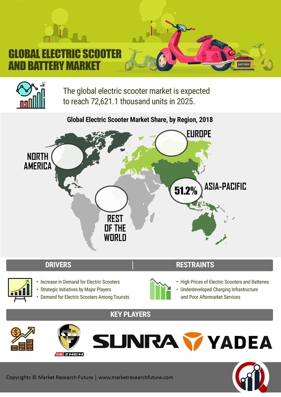 Electric Scooter Market - 2019 Trends, Potential Growth, Size, Share, Sales, Demand, Key Players, Regional Analysis With Global Industry Forecast To 2025