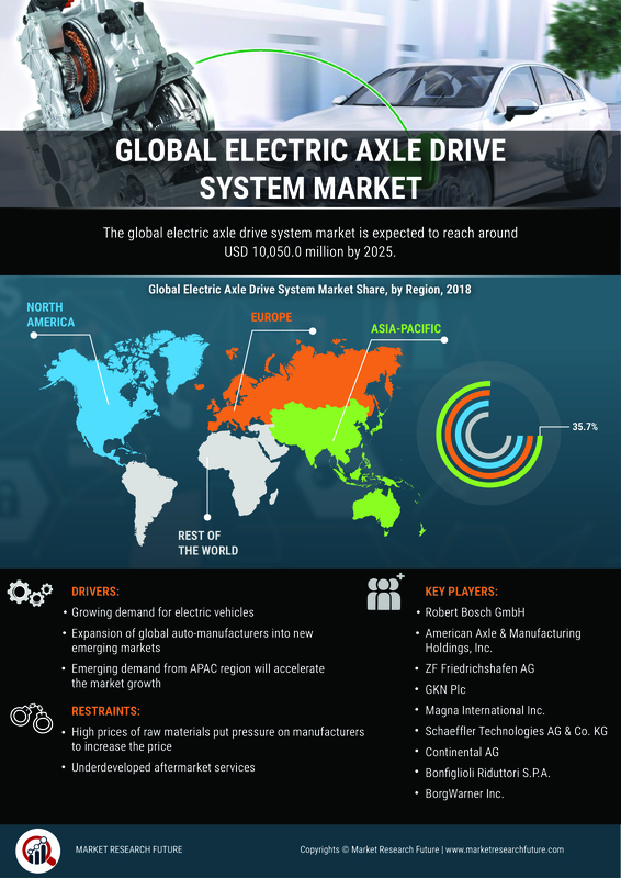 Automotive Electric Axle Drive Market - 2019 Global Analysis By Size, Growth, Share, Merger, Trends, Potential Growth, With Regional Forecast To 2023