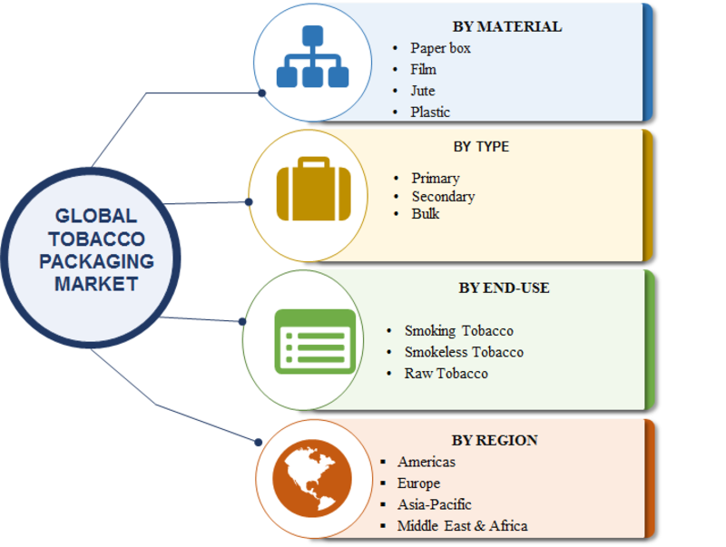 Tobacco Packaging Market 2019 Industry Trends, Global Analysis by Top Manufacturers, Business Methodologies, Financial Overview, Development Strategies, Size and Forecast to 2023