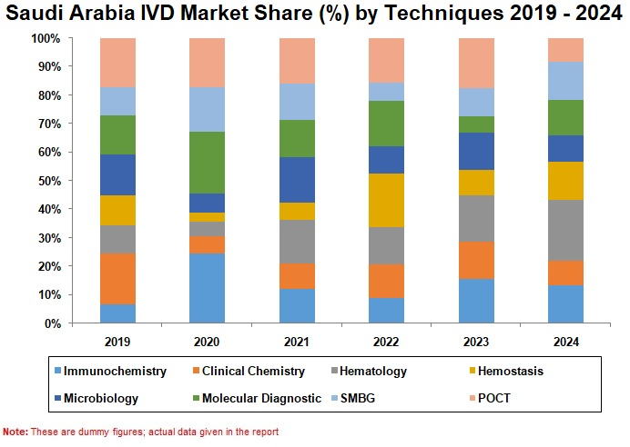 Saudi Arabia In Vitro Diagnostics Market is forecasted to reach US$ 700 Million by the year 2024